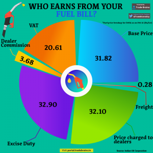 who earns from your fuel bill