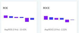 ROE and ROCE Tata Motors