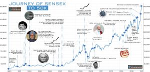 Sensex journey to 50000 by trade brains