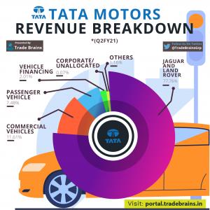 TATA MOTORS REVENUE FINANCING Q2FY21