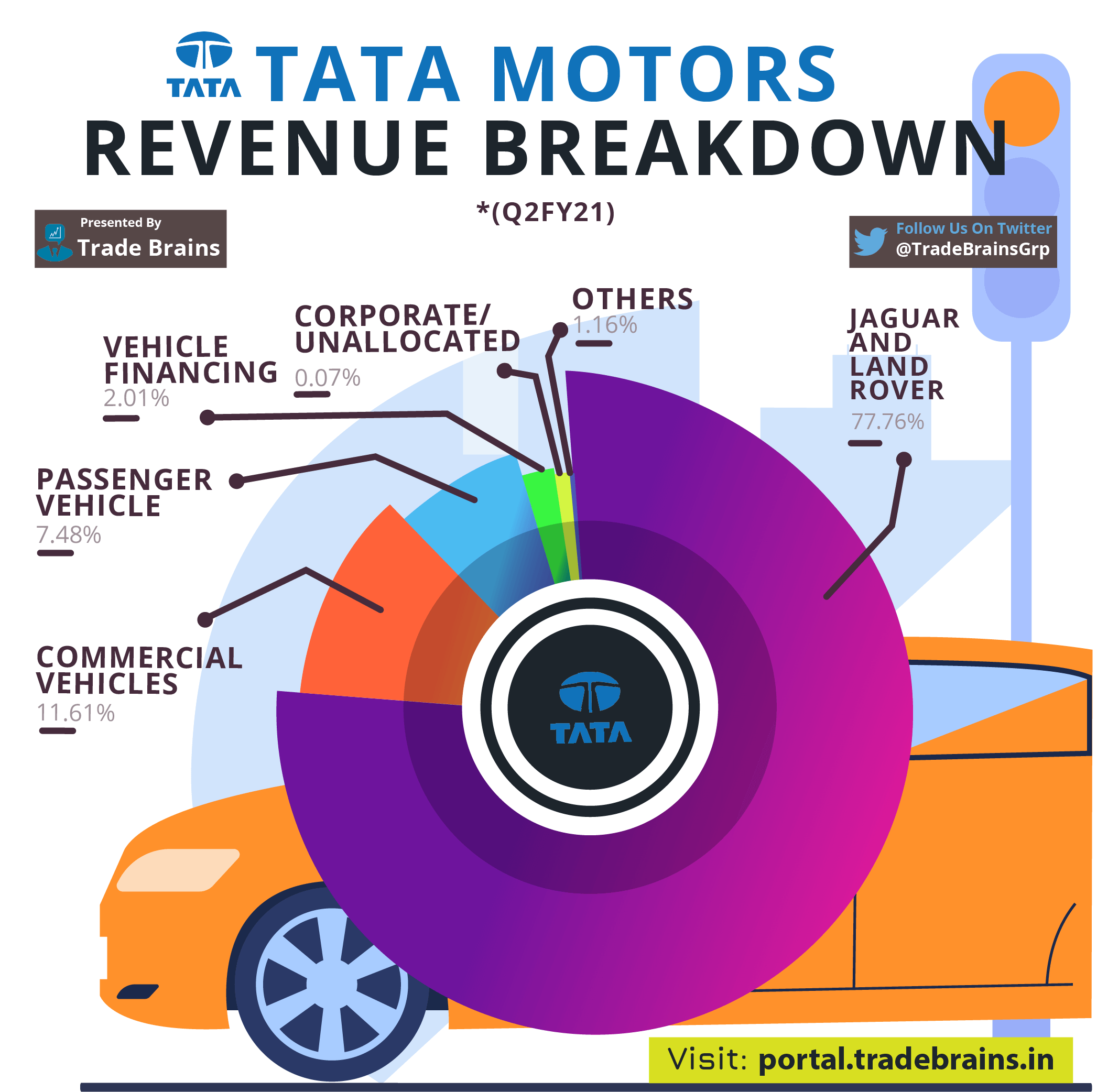 TATA MOTORS REVENUE FINANCING Q2FY21