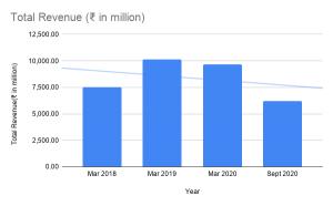 Heranba Industries revenue