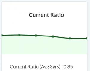 current ratio tata motors