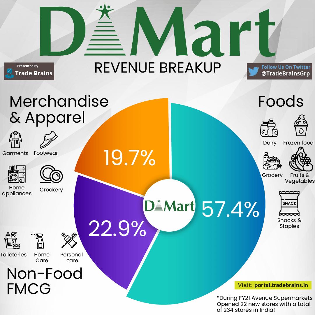 Dmart revenue breakdown