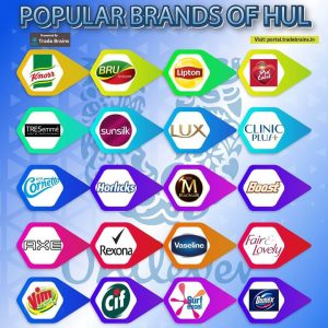 HUL Case Study - Brands