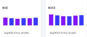 Infosys Case Study - ROE ROCE