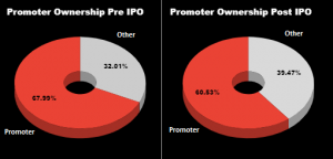 Promotors Ownership | Kalyan Jewellers IPO Review