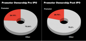Nazara Technologies IPO Review | Promotor Ownership