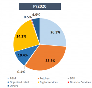 Reliance profit in different segment FY2020