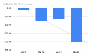 Barbeque Nation Profit Over the Years   Barbeque Nation IPO Review