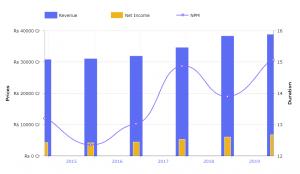 hul case study revenue profit and net flow
