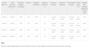 icici direct prime plan brokerage charges