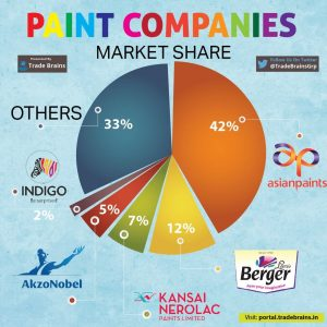 paint industry market share india asian paints