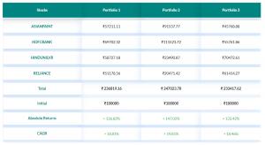 portfolio backtesting result