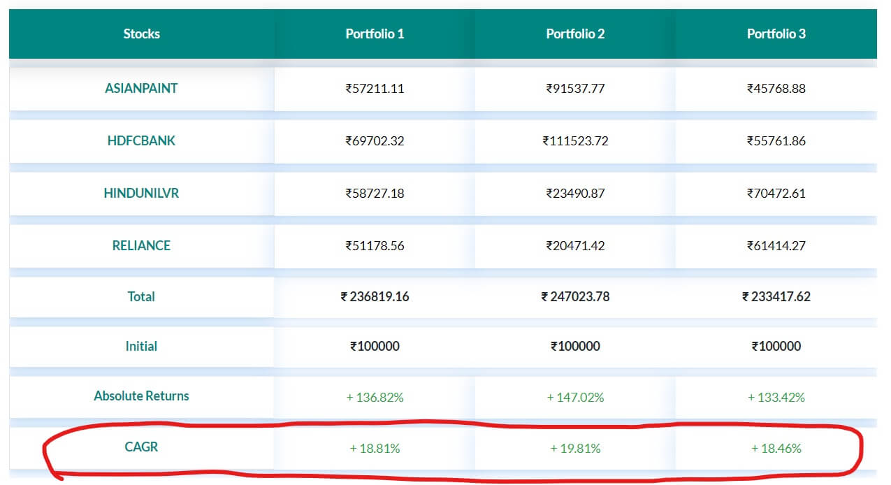 portfolio backtesting result trade brains portal