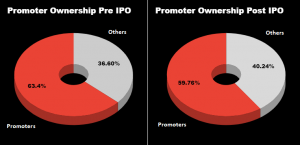 Craftsman Automation Promotors ownership | IPO Review