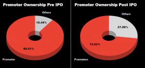 Laxmi Organic Promotors ownership | IPO Review