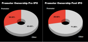 Pomotors ownership pre and post IPO in Suryoday SFB