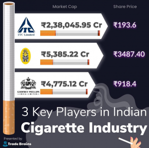 Key Players in Indian Cigarette Industry | ITC Diversification