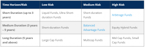 Comparison of different types of investment in Mutual Funds