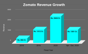 Zomato Revenue Growth in last 4 FY