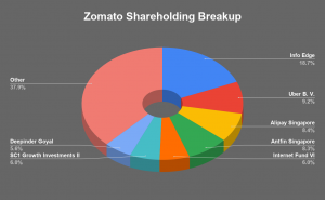 Zomato's Shareholding Breakup | Zomato IPO