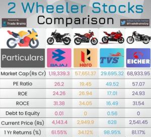Bikes stocks comparison | Best Two-Wheeler Stocks in India