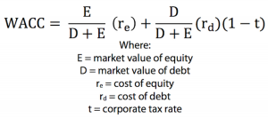 Formula for calculating WACC | Debt Financing vs Equity Financing