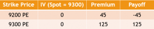 Example of the Bull Call Spread Strategy - Position 3