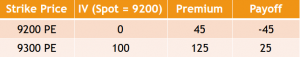 Example of the Bull Put Spread Strategy - Position 2