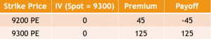 Example of the Bull Put Spread Strategy - Position 3