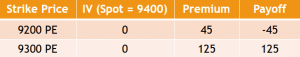 Example of the Bull Put Spread Strategy - Position 4