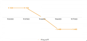 Payoff Using Bear Call Spread Strategy