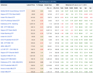 Performance of different Exchange-Traded Fund as of 11th June 2021