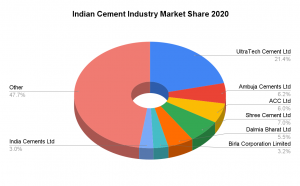 Pie Chart of Indian Cement Industry Market Share 2020