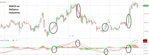 MACD on Reliance Industries | Best Leading Technical Indicators