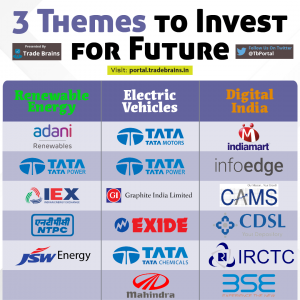 3 Themes to Invest for future-Trade Brains