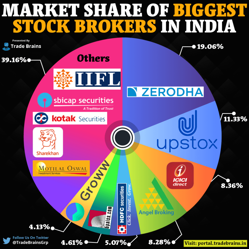 Biggest Stockbrokers in India based on Market share
