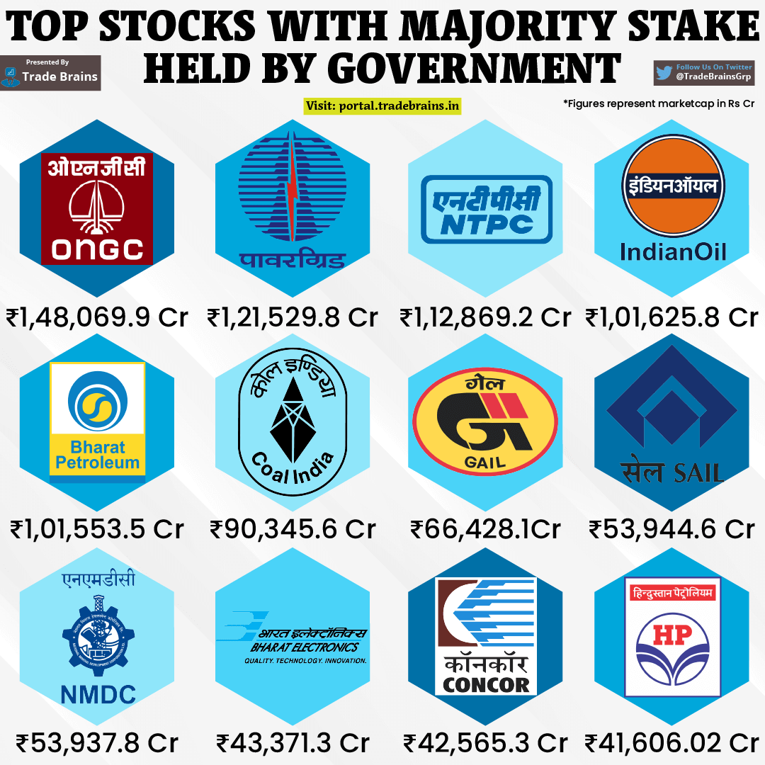 Top 12 Stocks with Majority Stake Held by Government of India