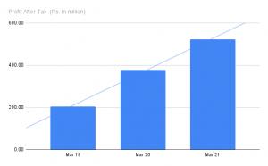 Tatva Chintan's profit over the years | Tatva Chintan IPO