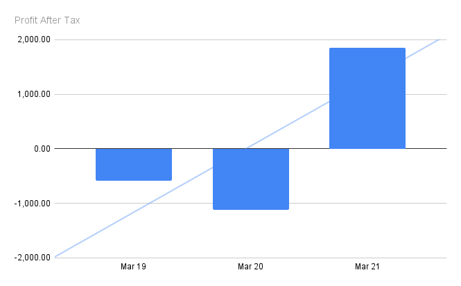 Krsnaa Diagnostics Profits over the years | Krsnaa Diagnostics IPO