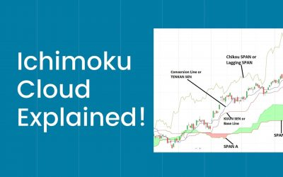 What is Ichimoku Cloud? How to use it in Trading?