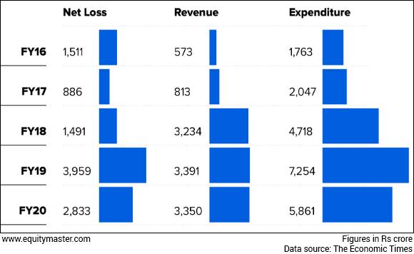 Paytm Revenue