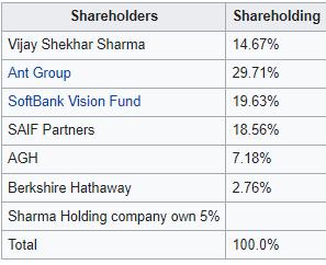Paytm Investors