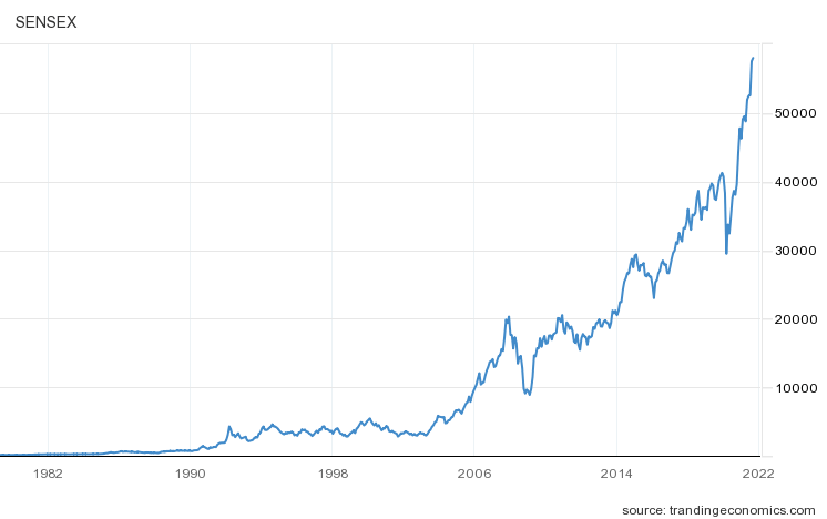 Sensex last +30 years graph - Why do Stock Markets Exist?