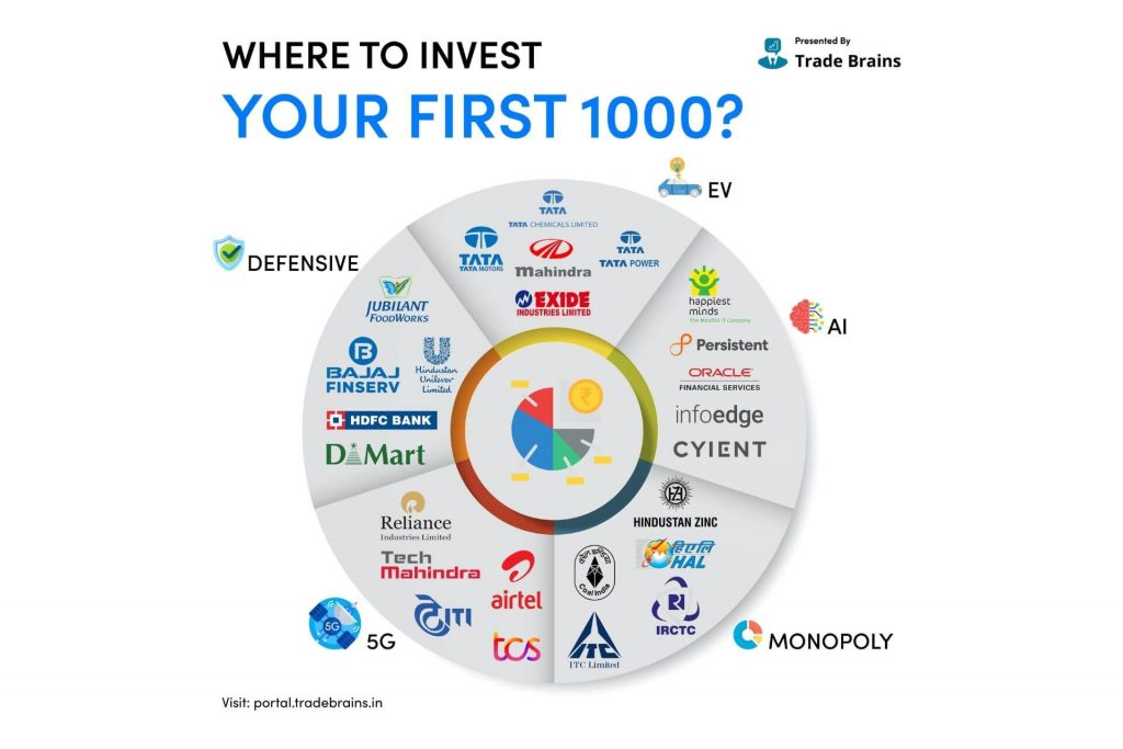 invest your first Rs 1,000